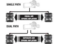 Single Path vs Dual Path